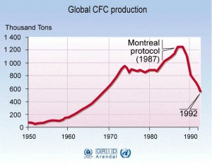Global-CFC-production